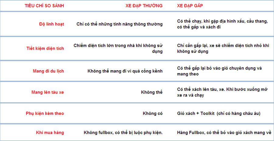 xe-dap-gap-vs-xe-dap-thong-thuong